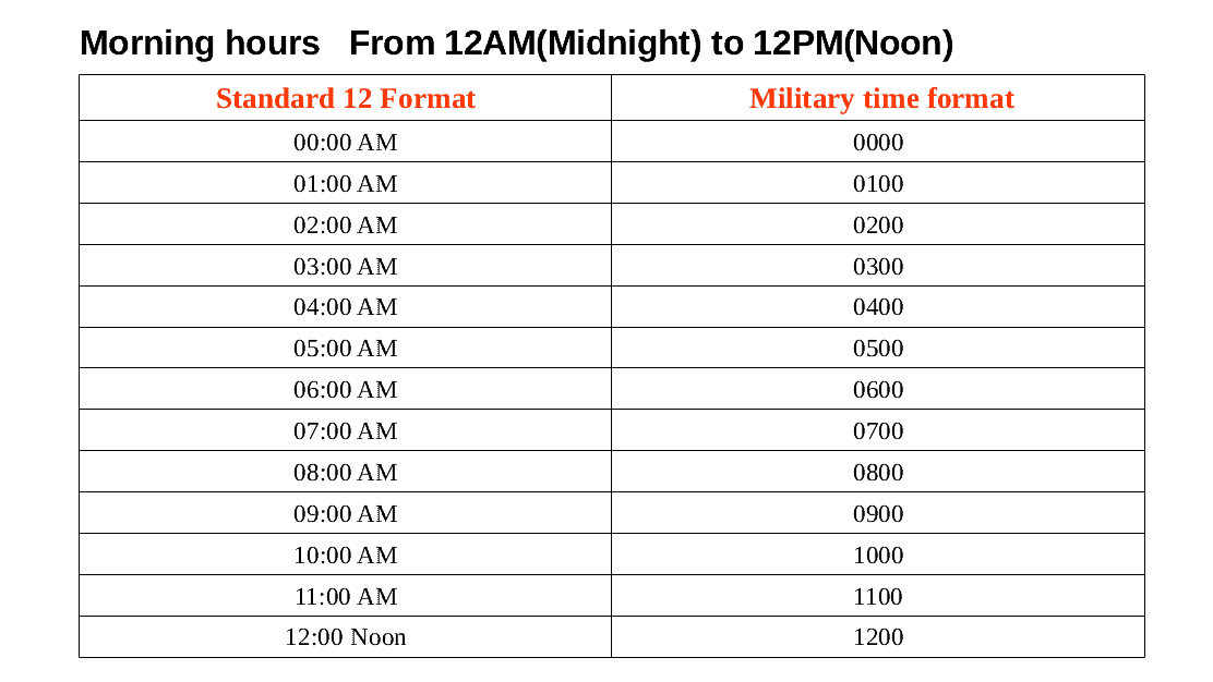 military time conversion chart - morning hous